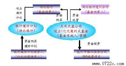 契约基金的法律结构图